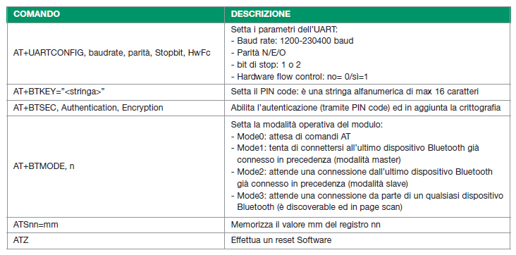 Figura 4. Comandi AT del modulo Bluetooth Parani usati nell'applicazione d'esempio