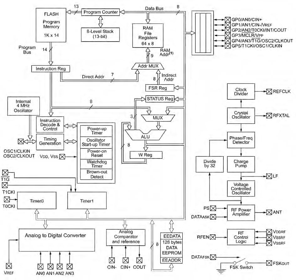 Figura 2. Diagramma a blocchi del rfPIC12F675