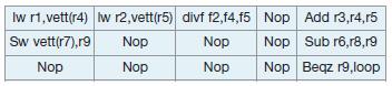 Figura 1. Esecuzione di istruzioni su una macchina VLIW