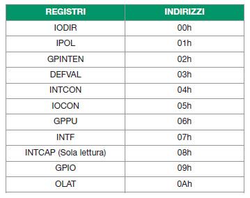 Tabella 1. Il funzionamento dell'MCP23008 è deciso tramite i registri di configurazione