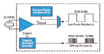Figura 2. Il sistema di clock del micro MSP430 è appositamente progettato per soddisfare le stringenti richieste delle applicazioni low-power ed ultra low-power