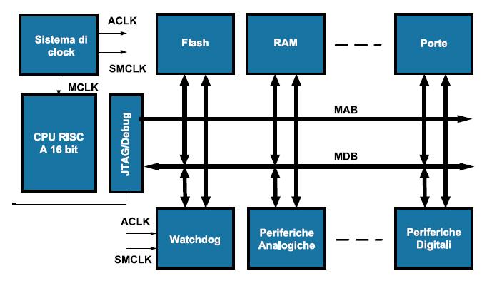 Figura 1. L'architettura dei chip MSP430 è di tipo von Neumann