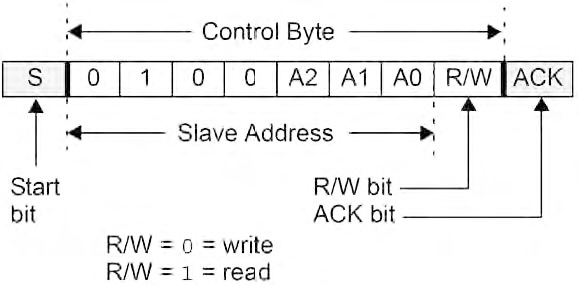 Figura 2. L'indirizzo del dispositivo è selezionato tramite i relativi pin presenti sul chip