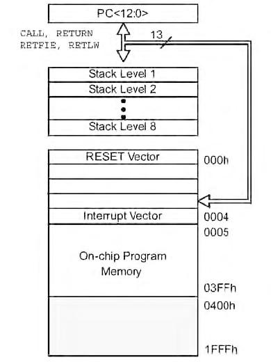 Figura 3. La mappa della memoria programma