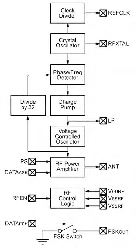Figura 4. Lo schema a blocchi del trasmettitore