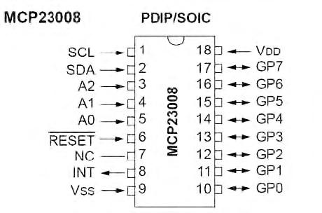 Figura 3. MCP23008 è uno modelli di port expander proposti da Microchip, con 8 linee di uscita e 3 di indirizzamento. Per l'interfacciamento con il micro è utilizzala la I2C