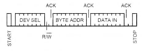 Figura 7. Per gestire il protocollo I2C è necessario che il master generi una condizione di START per iniziare la comunicazione ed una condizione di STOP per terminarla