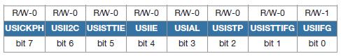 Tabella 3. Registro USICTL01