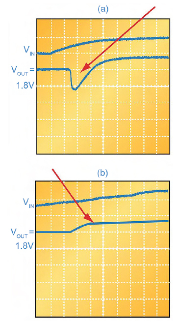 Figura 2. Salita della tensione di alimentazione non-monotonica (a) e monotonica (b)