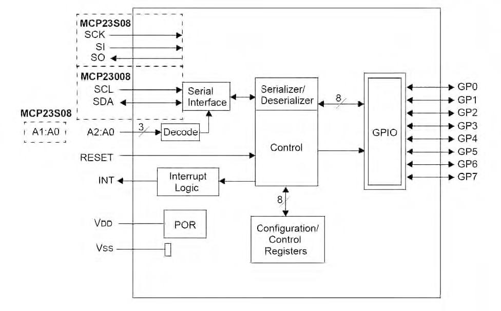 Figura 4. Schema a blocchi dell'MCP23008
