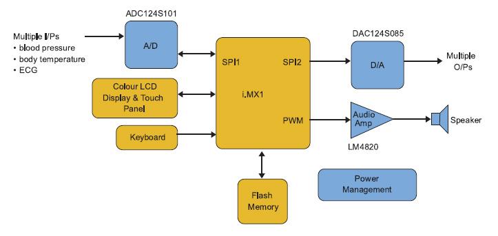 Figura 4. Sistema Medicale Generico con i.MX1 di Freescale che usa l'Analogica ad Alte Prestazioni di National
