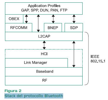 Figura 2. Stack del protocollo Bluetooth