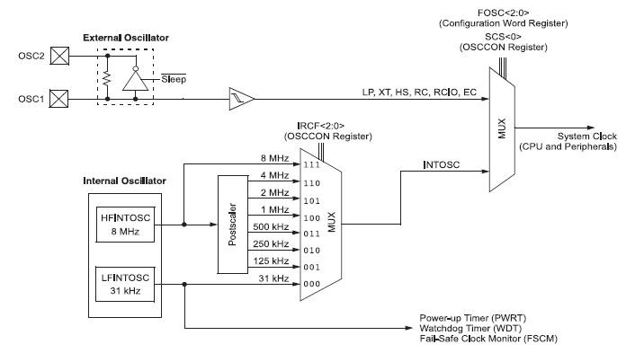 Figura 1. Struttura del clock di sistema nel PIC12F683