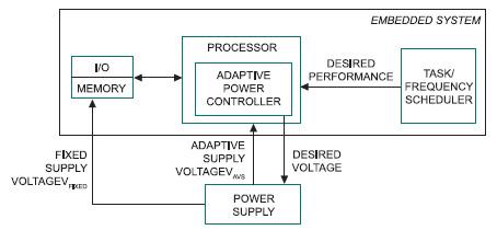 """Figura 1. Il Sistema """"Adaptive Voltage Scaling"""" per Controllori Embedded"""