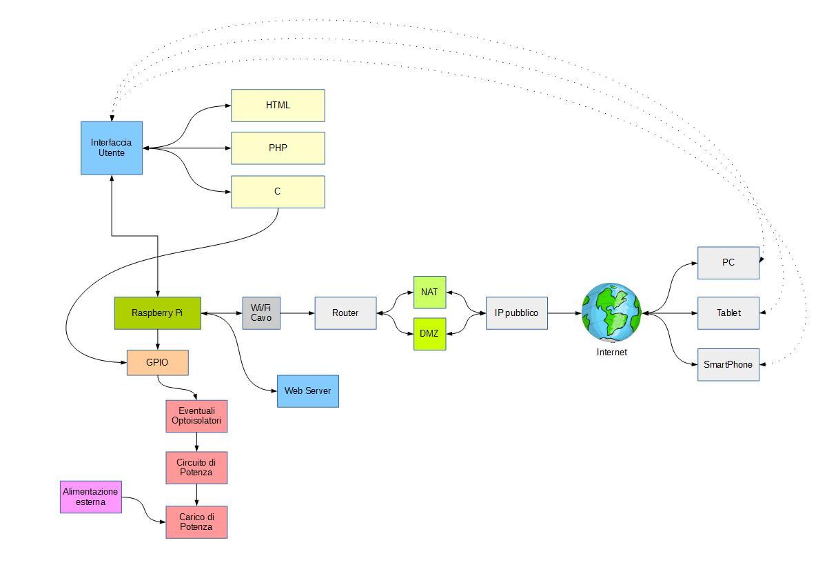 Figura 1: Diagramma a blocchi dell'applicazione.