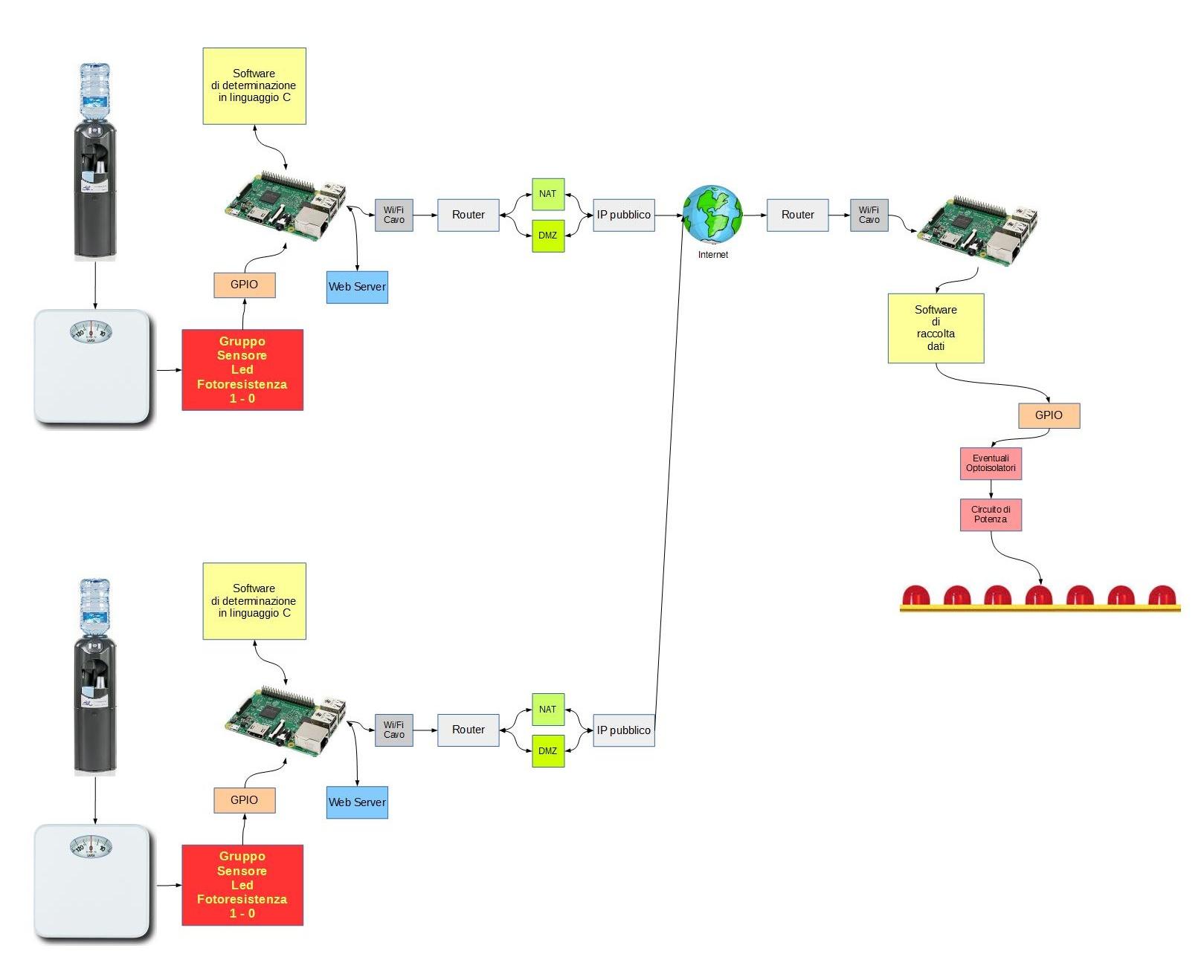 Figura 2: Diagramma a blocchi del sistema
