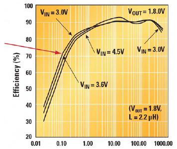 Figura 1. Il grafico evidenzia come il dispositivo che opera in modalità PFM presenti una elevata efficienza in tutte le condizioni di carico