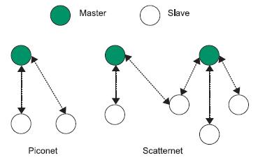 Figura 1. topologia delle reti piconet e scatternet
