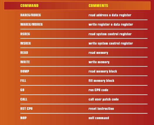 TABELLA 3 – COMANDI SU BDM CPU32