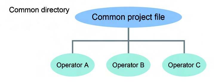Figura 4: Common directory.