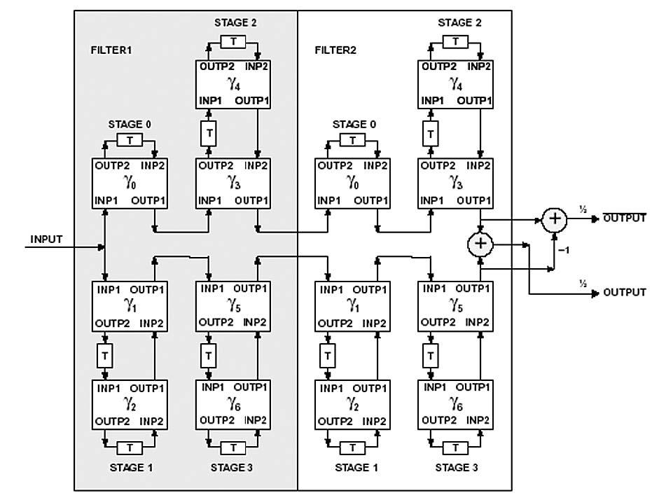 Figura 2: Connessione di due LWDFs