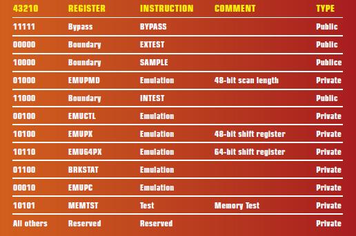 TABELLA 2 – JTAG INSTRUCTION REGISTER CODES