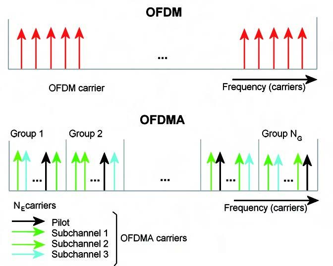 Figura 6: OFDM e OFDMA