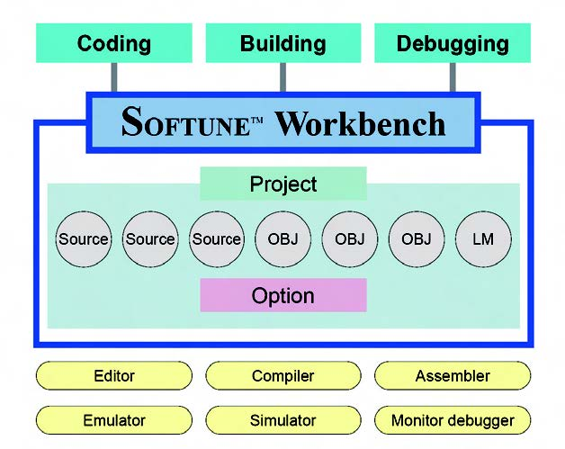 Figura 3: Project file.