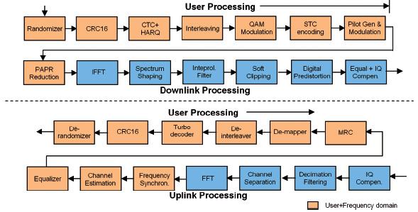 Figura 3: Rappresentazione della catena di elaborazione di un livello fisico OFDMA. Nel dominio utente/frequenza vengono applicati la randomizzazione, la correzione degli errori (es.: Turbo o convolutional encoding), interleaving e modulazione/mappatura. La trasformazione dal dominio della frequenza e viceversa è effettuata attraverso le funzioni IFFT e FFT.
