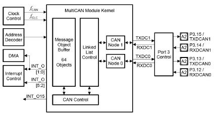 Figura 5: Schema a blocchi del modulo MultiCAN