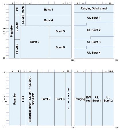 Figura 4: Struttura del frame OFDMA (prima figura) e OFDM (seconda figura) . La principale differenza tra i due sta nel fatto che OFDMA consente l'accesso in parallelo all'interfaccia aerea da parte di numerosi utenti grazie all'allocazione di sottocanali.