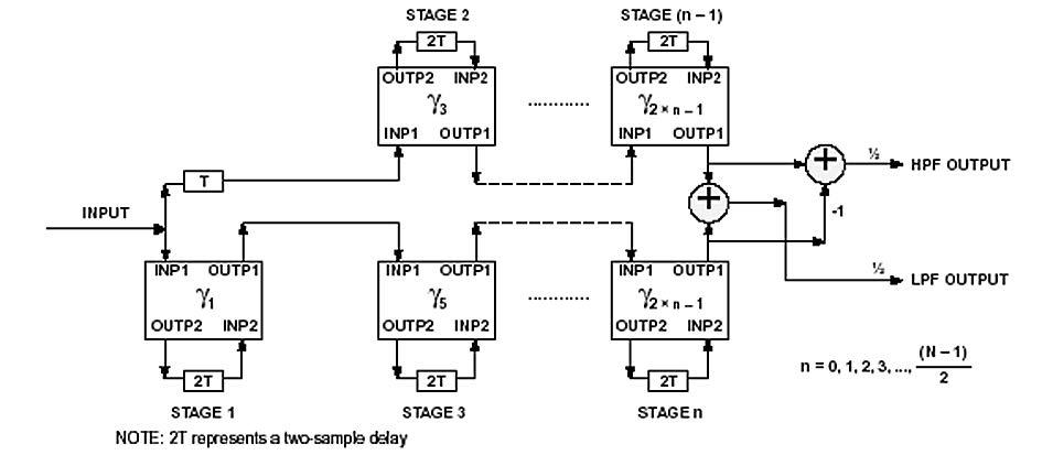 Figura 3: Struttura di un LWDF Bireciproco.