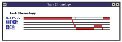 Figura 4: Task Chronogram