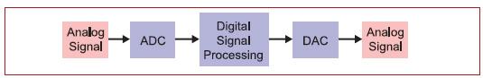 Figura 1: Un DSP ha il compito di acquisire tramite ADC un segnale analogico, modificarlo e restituirlo in forma analogica tramite un DAC.