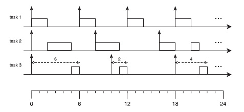 Figura 1. Una schedulazione a priorità fissa composta da tre task con assegnamento di priorità basato su Rate Monotonic