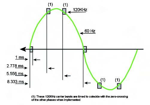 Figura 1: X-10 transmission timing.