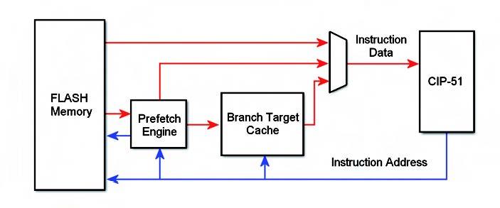 Figura 5: alcuni modelli del micrcontrollore Silabs si interfacciano alla memoria flash tramite una coda di prefetch del codice e una branch table. Con questa interfaccia si raggiungono velocità di picco di 100Mips.