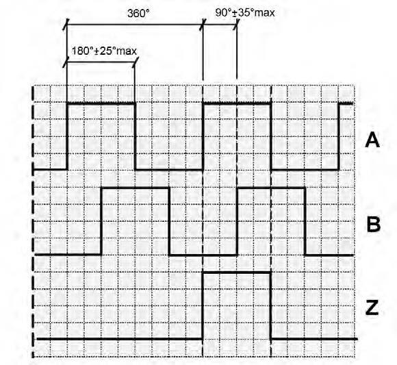 Figura 4: andamento dei segnali A, B, Z.