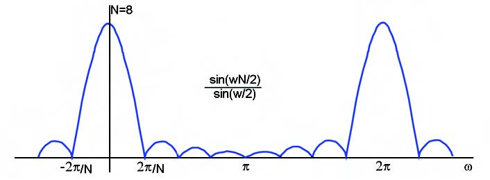 Figura 2: andamento del modulo della funzione sinc().