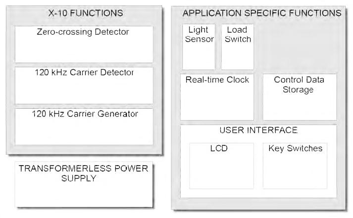 Figura 5: application block diagram