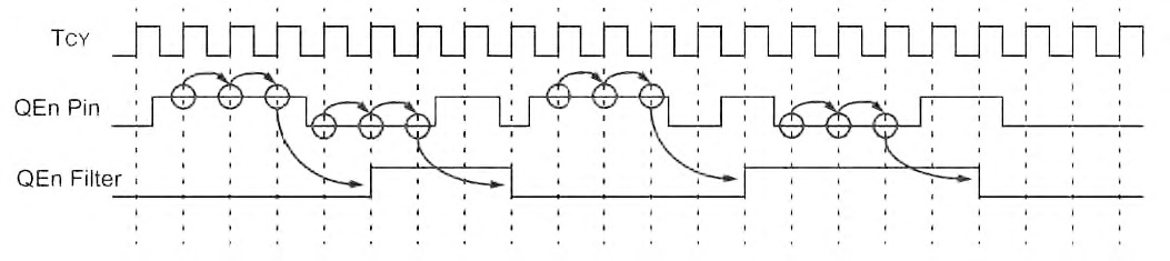 Figura 7: campionamento dei degnali di ingresso, mediante utilizzo di filtri digitali che consentono di eliminare eventuali glitch e spike dovuti a rumore esterno.