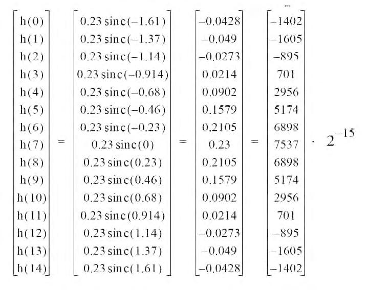 Figura 3: coefficienti F.I.R. ricavati dalla funzione sinc().