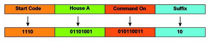 Figura 4: command sequence.
