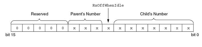 Figura 3: composizione dell'indirizzo breve utilizzato all'interno di una rete MiWi per trasmettere e ricevere messaggi tra dispositivi.