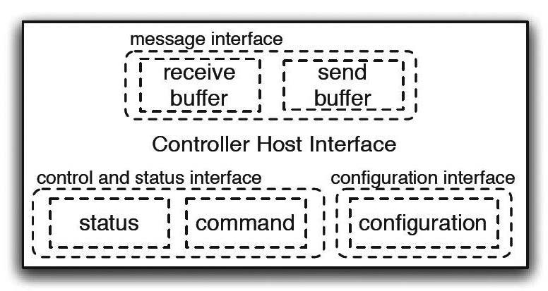 Figura 5: controller host interface.