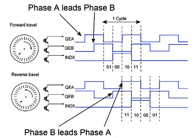 Figura 5: determinazione del verso di rotazione tramite i segnali A e B