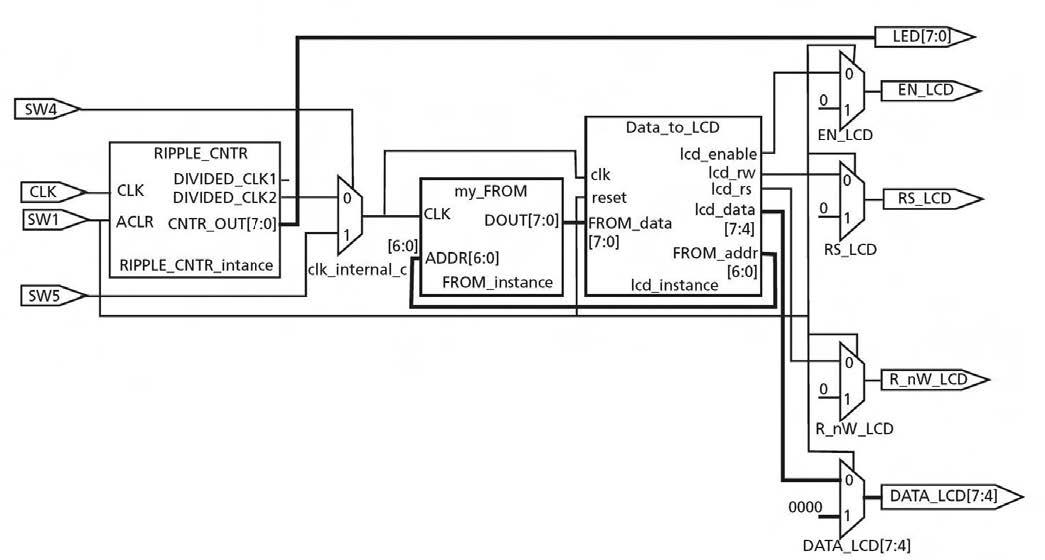 Figura 3: diagramma a blocchi del controller LCD realizzato tramite la FPGA ProASIC3 modello A3P250 e con il relativo starter kit.