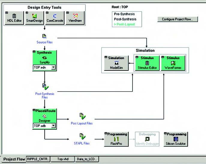 Figura 8: diagramma di flusso della progettazione interattivo riportato nel tab Project Flow.