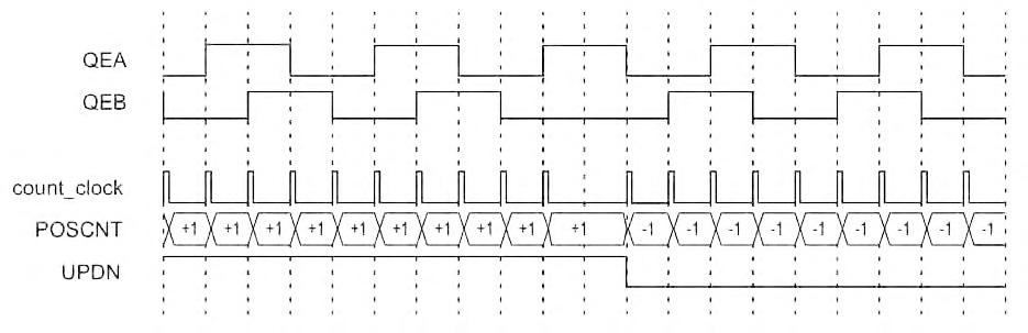 Figura 8: diagramma temporare del segnale (COUNT) generato dal decoder in corrispondenza dei seganli di ingresso (PHASE A e PHASE B) e con modalità di funzionamento x4.