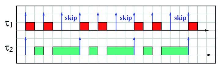 Figura 4: esecuzione di task con skip.